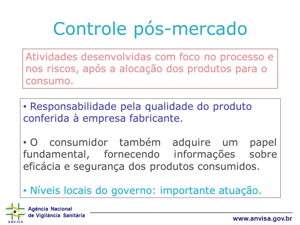 Controle pós-mercado Atividades desenvolvidas com foco no processo e nos riscos, após a alocação dos produtos para o consumo.