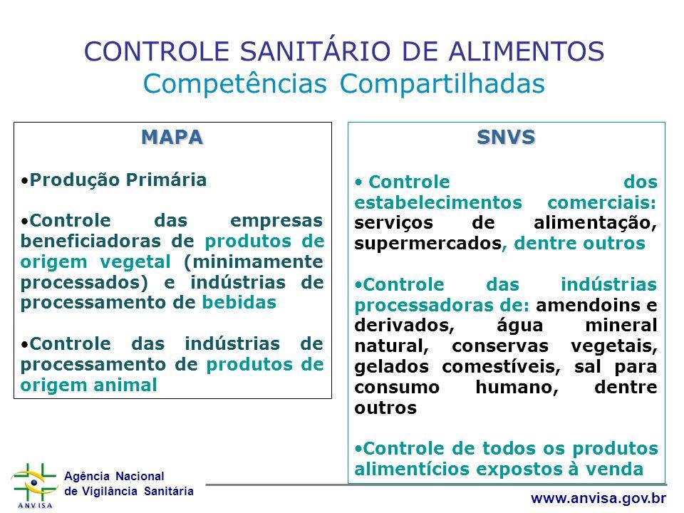 CONTROLE SANITÁRIO DE ALIMENTOS Competências Compartilhadas