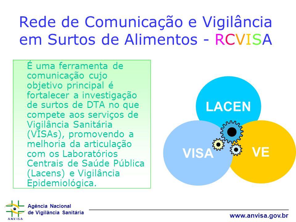 Rede de Comunicação e Vigilância em Surtos de Alimentos - RCVISA