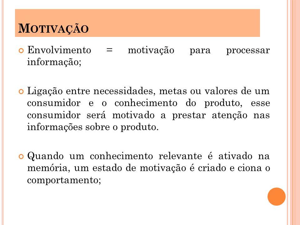 Motivação Envolvimento = motivação para processar informação;