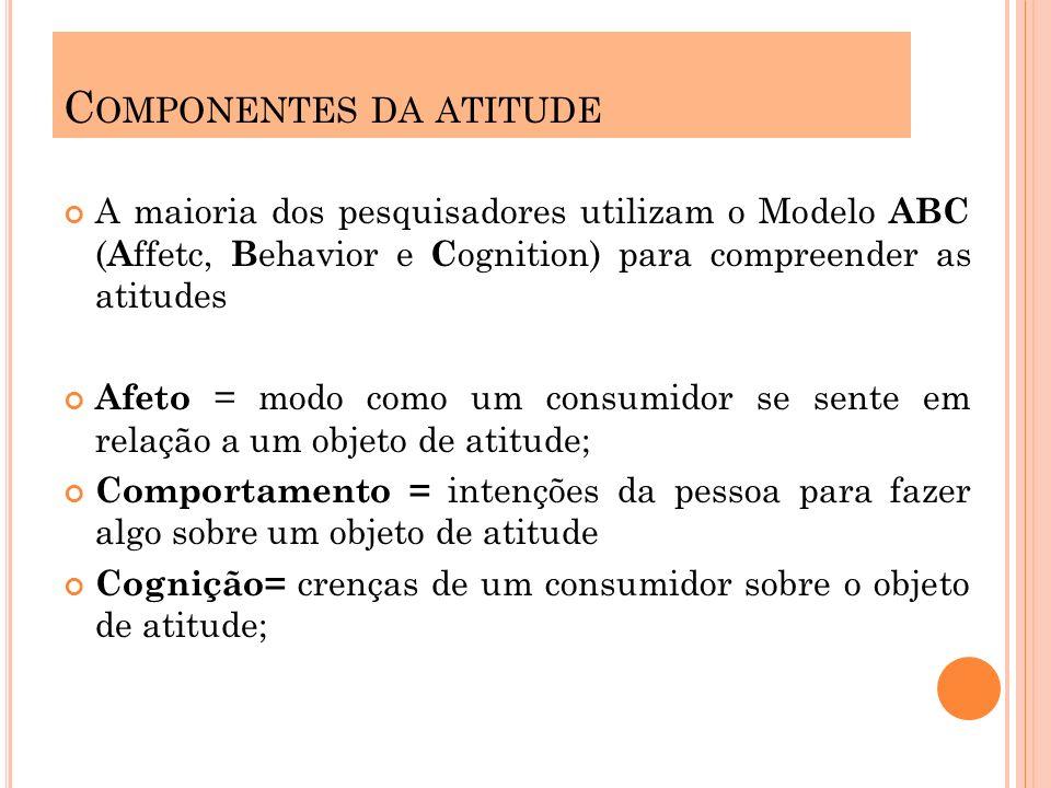 Componentes da atitude