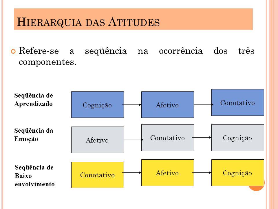 Hierarquia das Atitudes