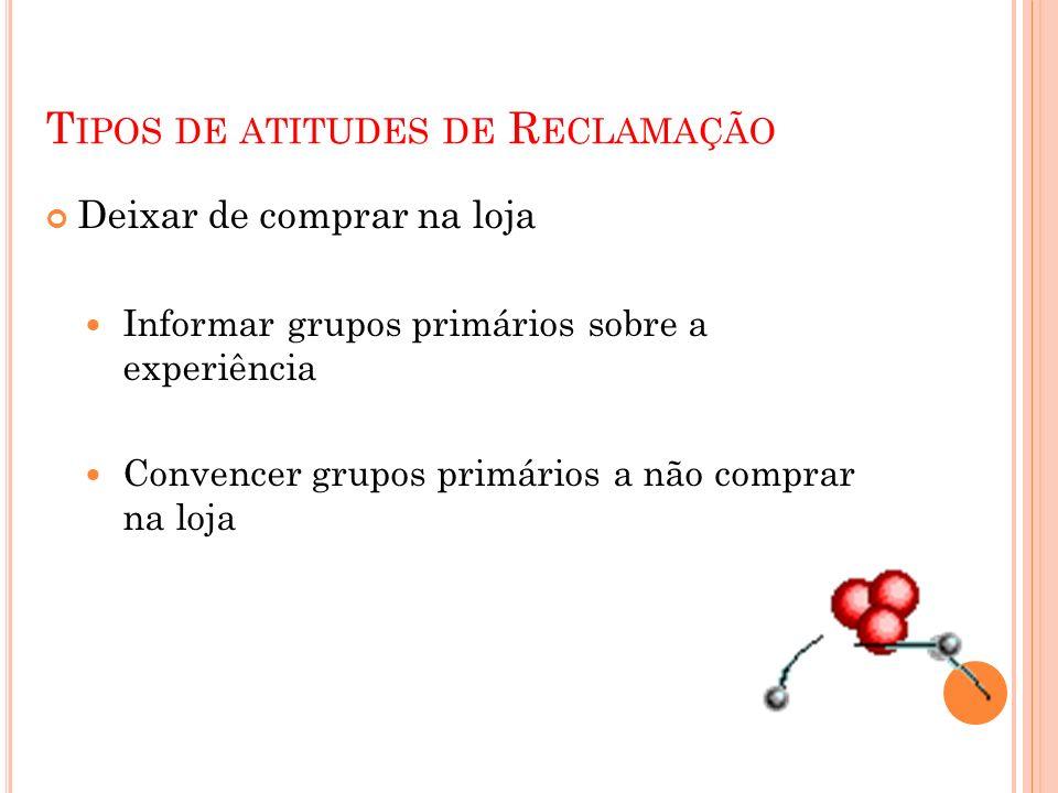 Tipos de atitudes de Reclamação