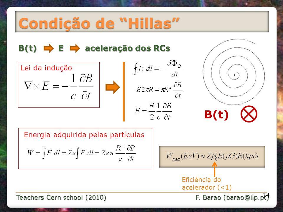 Condição de Hillas B(t) B(t) E aceleração dos RCs