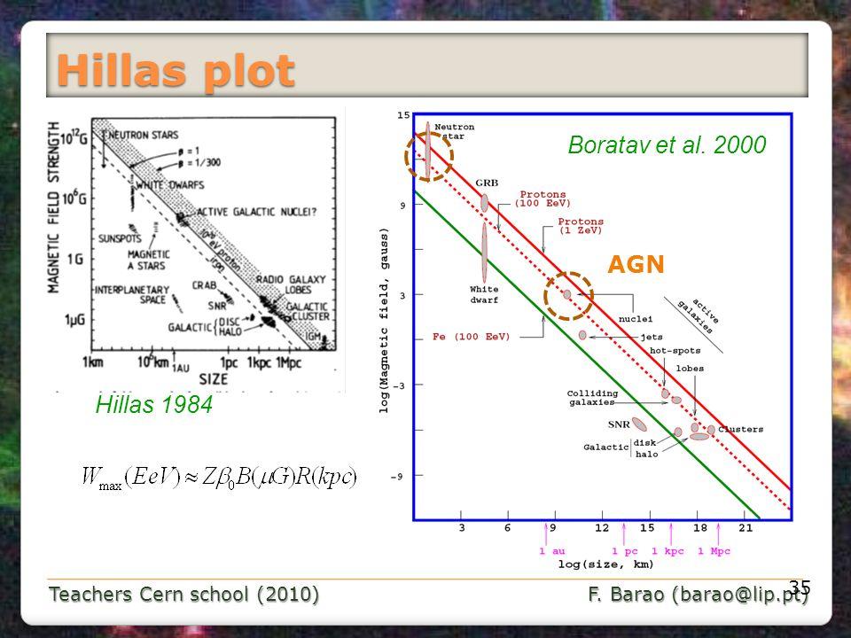 Hillas plot Boratav et al. 2000 AGN Hillas 1984