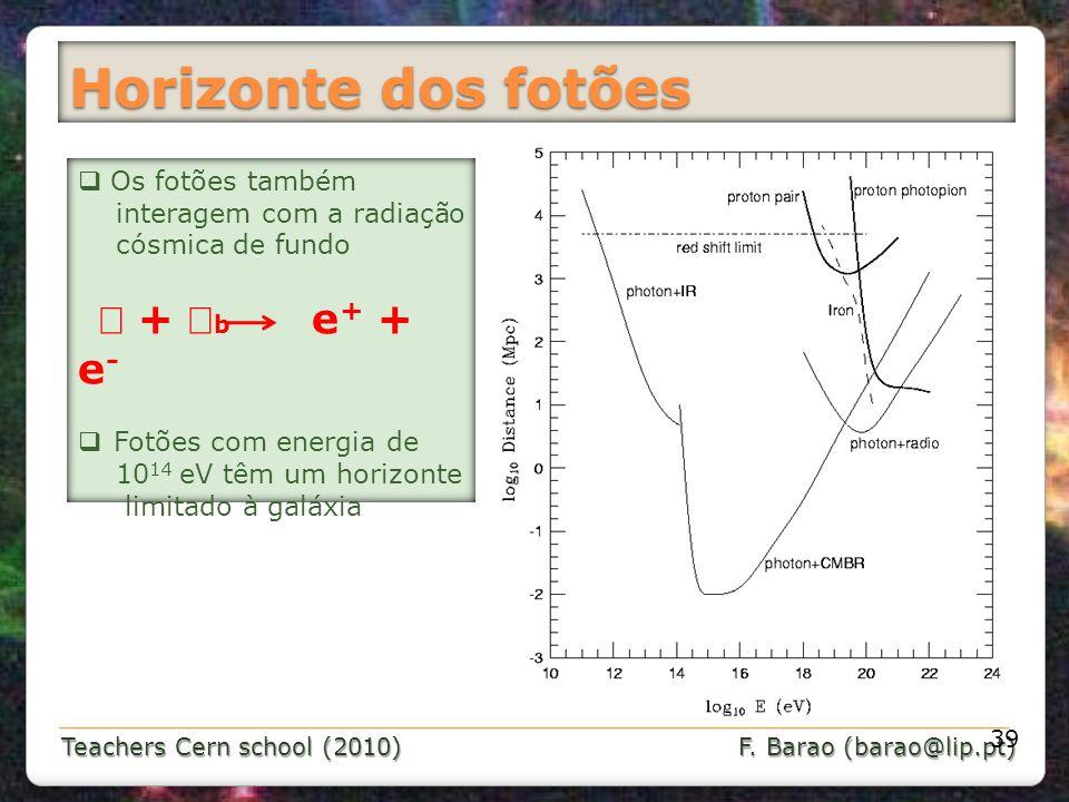 Horizonte dos fotões γ + γb e+ + e-