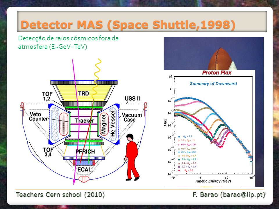 Detector MAS (Space Shuttle,1998)