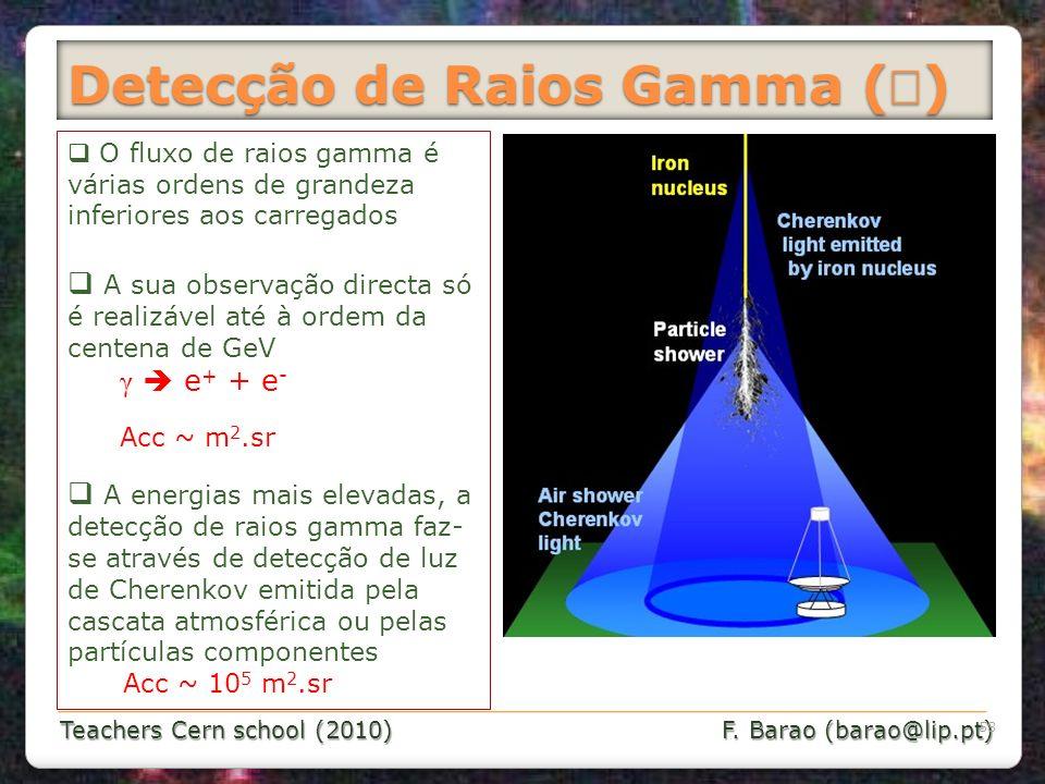 Detecção de Raios Gamma (γ)