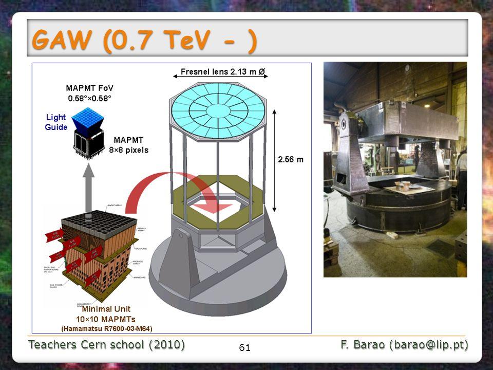 GAW (0.7 TeV - )