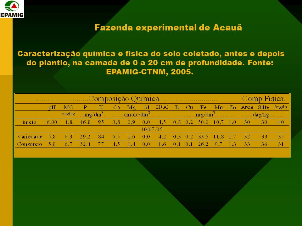 Fazenda experimental de Acauã
