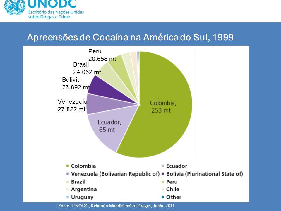 Apreensões de Cocaína na América do Sul, 1999