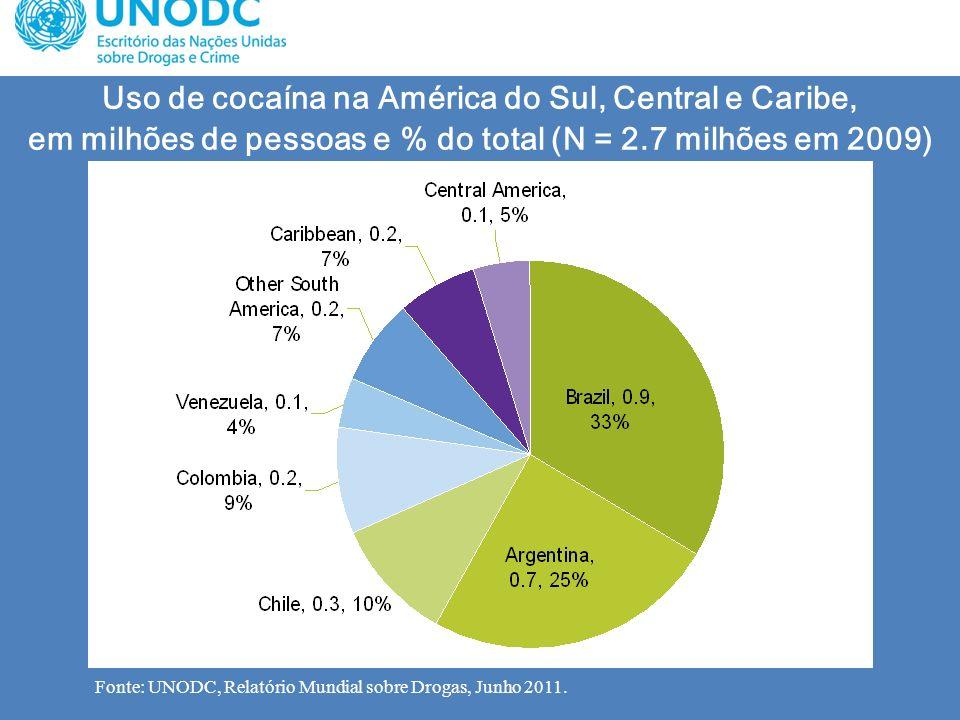 Uso de cocaína na América do Sul, Central e Caribe, em milhões de pessoas e % do total (N = 2.7 milhões em 2009)