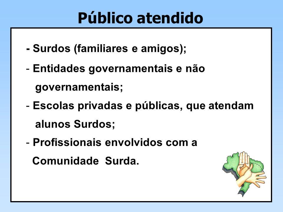 Público atendido - Surdos (familiares e amigos);