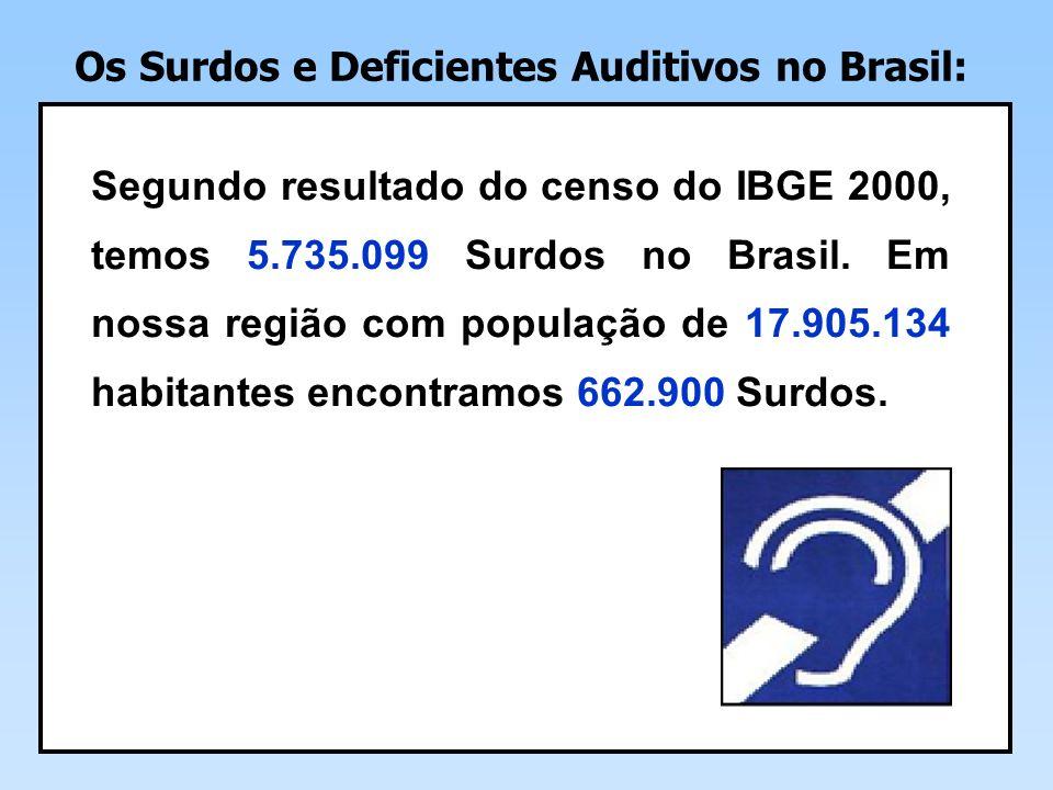 Os Surdos e Deficientes Auditivos no Brasil: