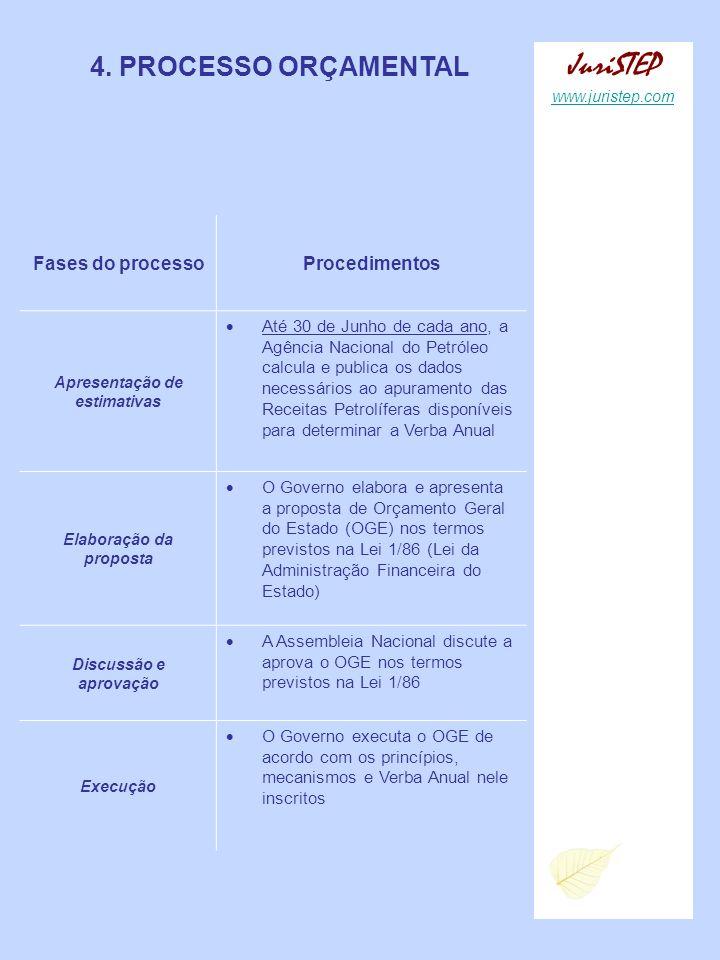 Apresentação de estimativas Elaboração da proposta