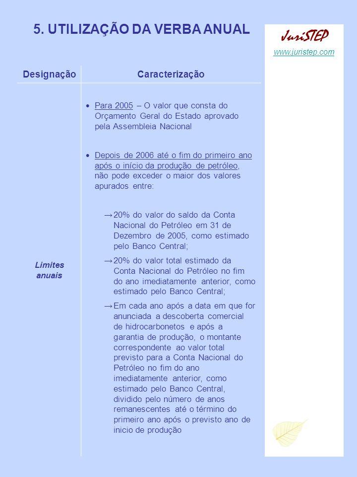 JuriSTEP 5. UTILIZAÇÃO DA VERBA ANUAL Designação Caracterização