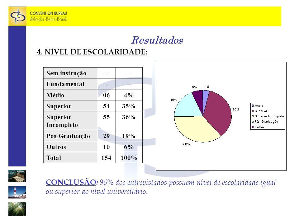 Resultados 4. NÍVEL DE ESCOLARIDADE: