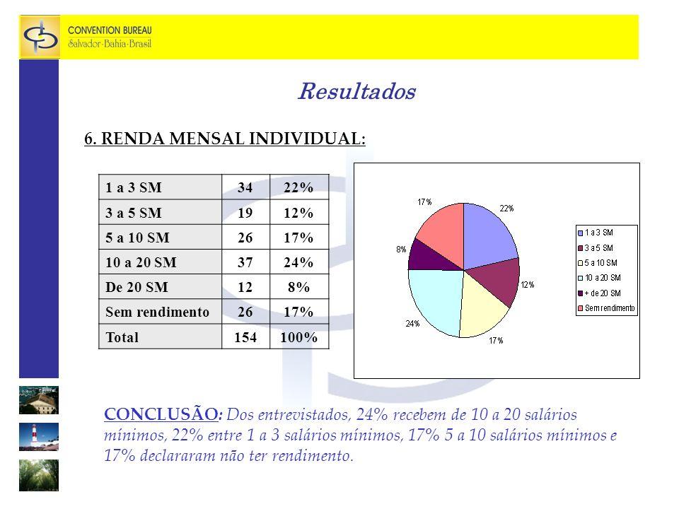 Resultados 6. RENDA MENSAL INDIVIDUAL: