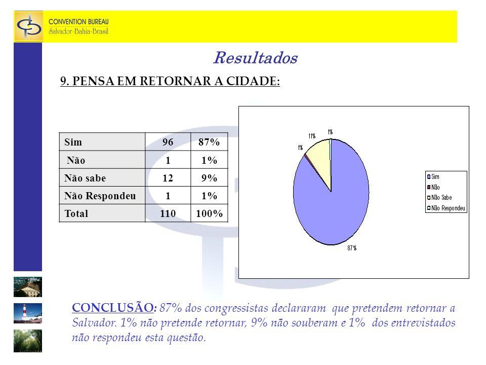 Resultados 9. PENSA EM RETORNAR A CIDADE: