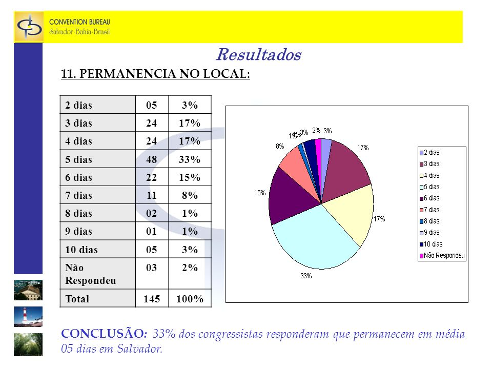 Resultados 11. PERMANENCIA NO LOCAL: