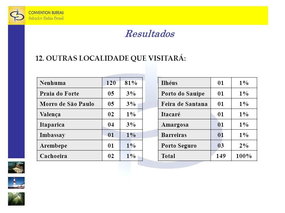 Resultados 12. OUTRAS LOCALIDADE QUE VISITARÁ: Nenhuma 120 81%
