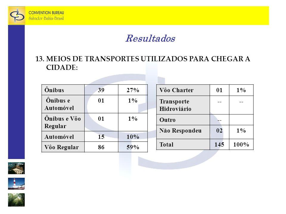 Resultados 13. MEIOS DE TRANSPORTES UTILIZADOS PARA CHEGAR A CIDADE: