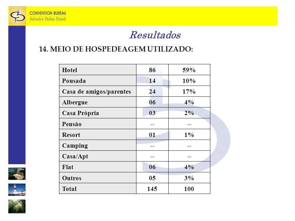 Resultados 14. MEIO DE HOSPEDEAGEM UTILIZADO: Hotel 86 59% Pousada 14
