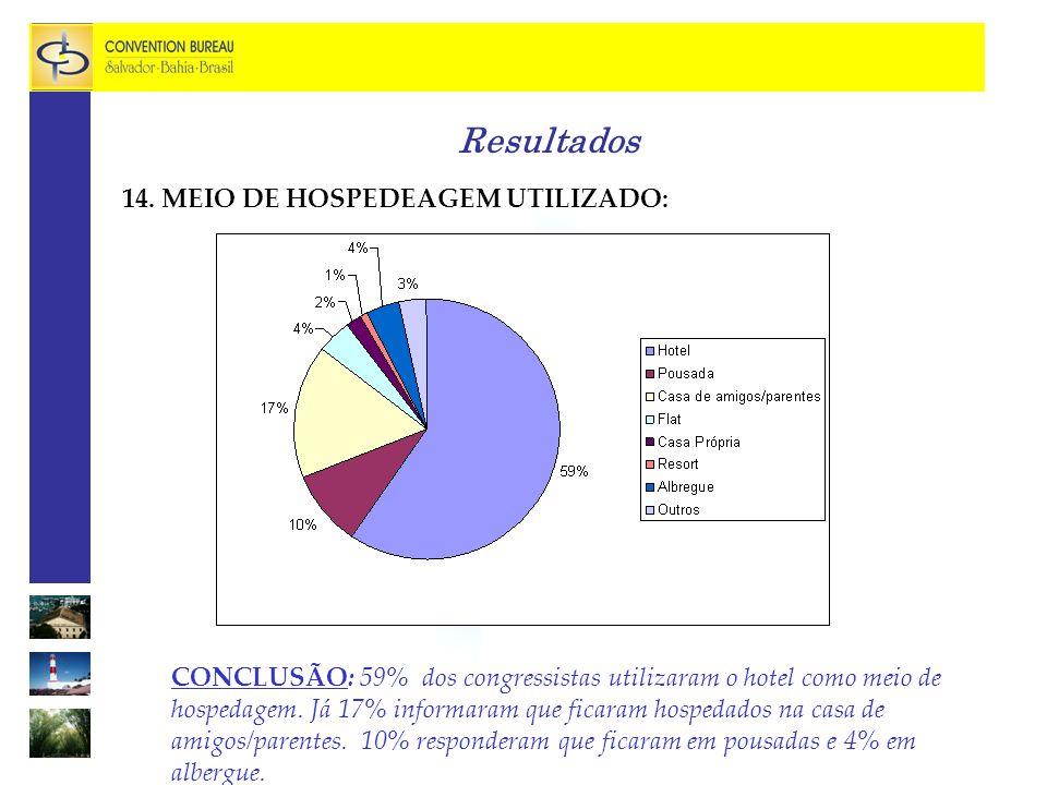 Resultados 14. MEIO DE HOSPEDEAGEM UTILIZADO: