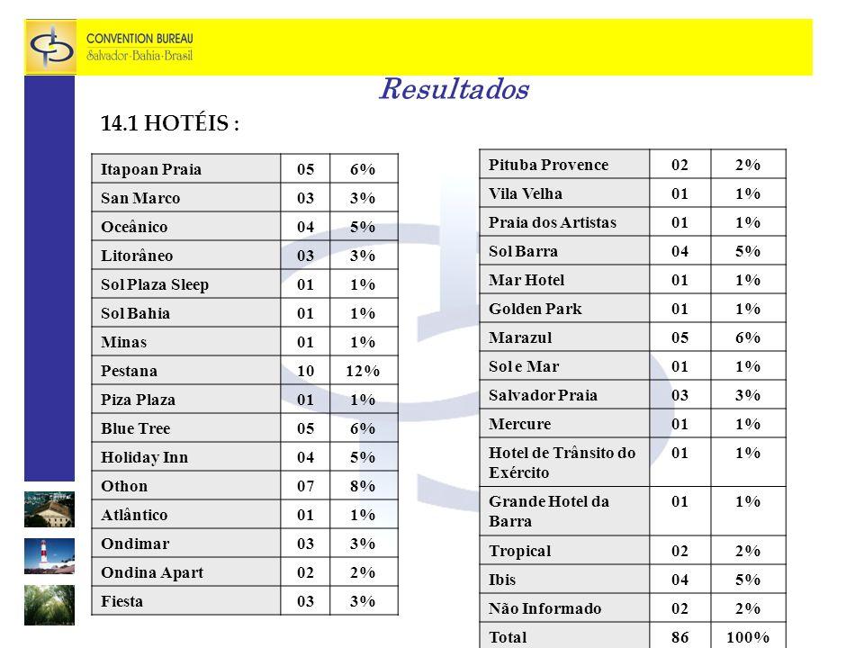 Resultados 14.1 HOTÉIS : Itapoan Praia 05 6% San Marco 03 3% Oceânico