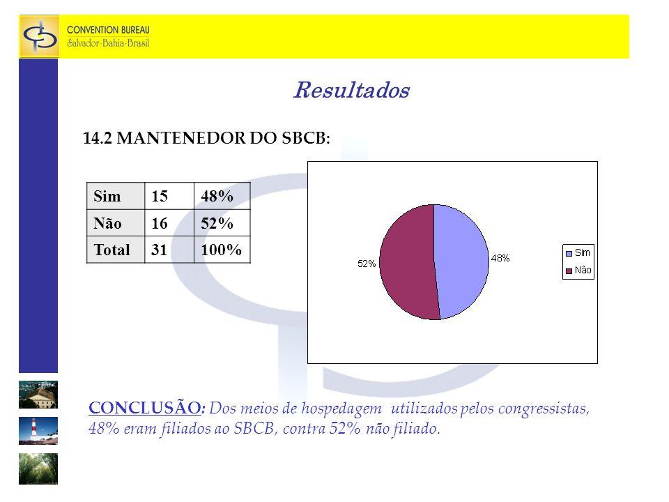 Resultados 14.2 MANTENEDOR DO SBCB: Sim 15 48% Não 16 52% Total 31