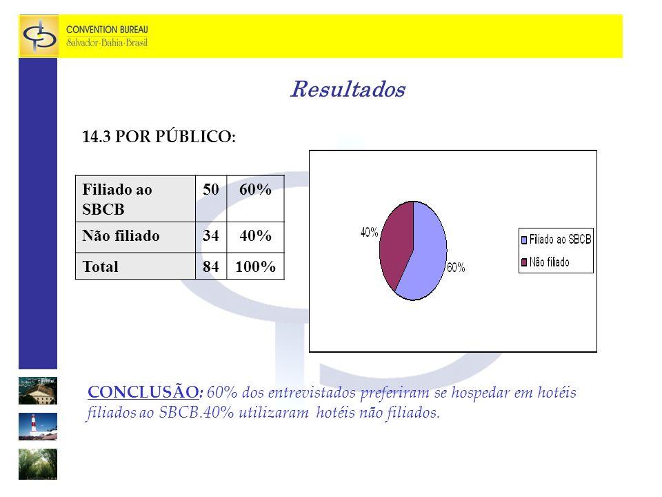 Resultados 14.3 POR PÚBLICO: Filiado ao SBCB 50 60% Não filiado 34 40%