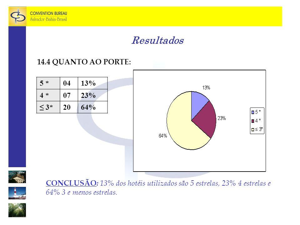 Resultados 14.4 QUANTO AO PORTE: 5 * 04 13% 4 * 07 23% ≤ 3* 20 64%