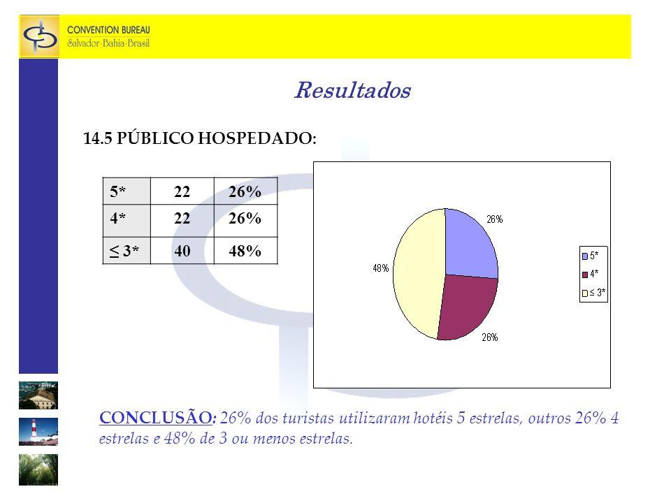 Resultados 14.5 PÚBLICO HOSPEDADO: 5* 22 26% 4* ≤ 3* 40 48%