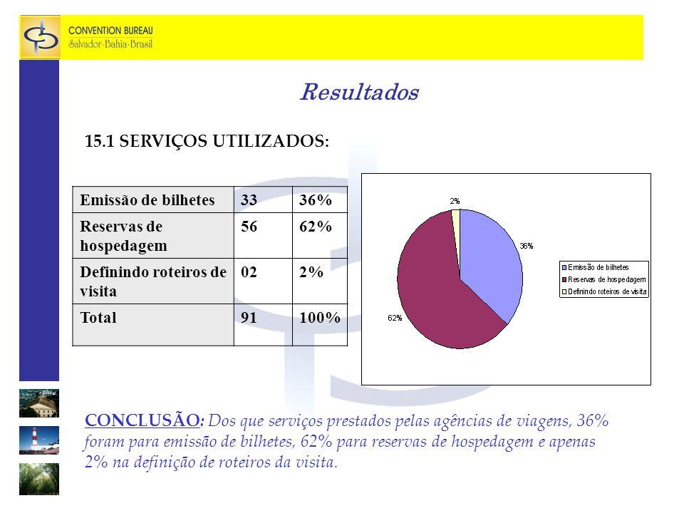 Resultados 15.1 SERVIÇOS UTILIZADOS: