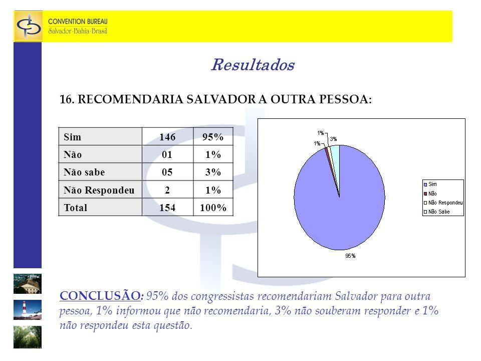 Resultados 16. RECOMENDARIA SALVADOR A OUTRA PESSOA: