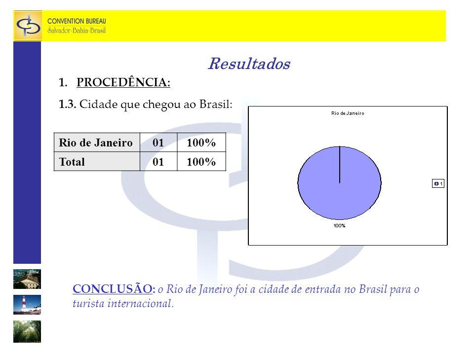 Resultados PROCEDÊNCIA: 1.3. Cidade que chegou ao Brasil:
