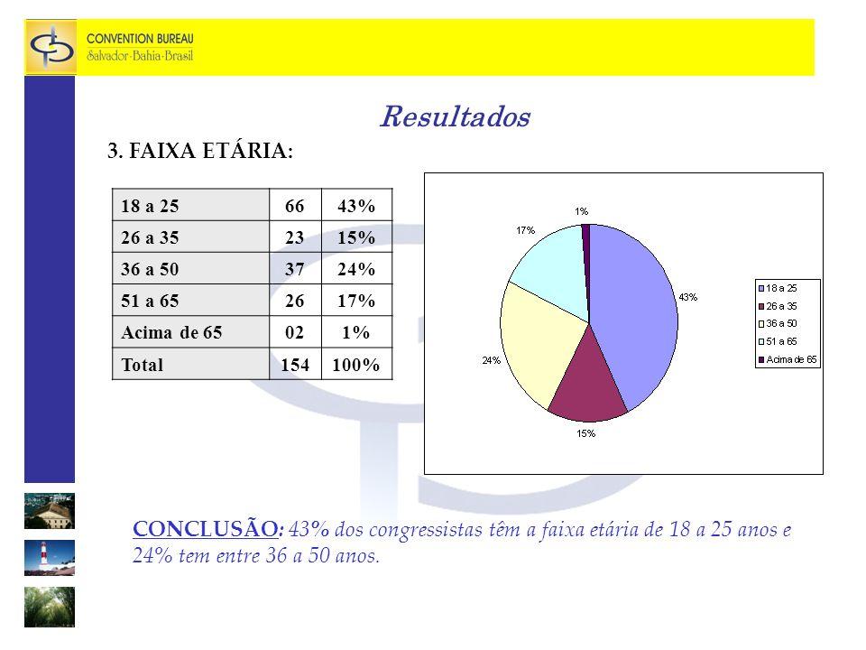 Resultados 3. FAIXA ETÁRIA:
