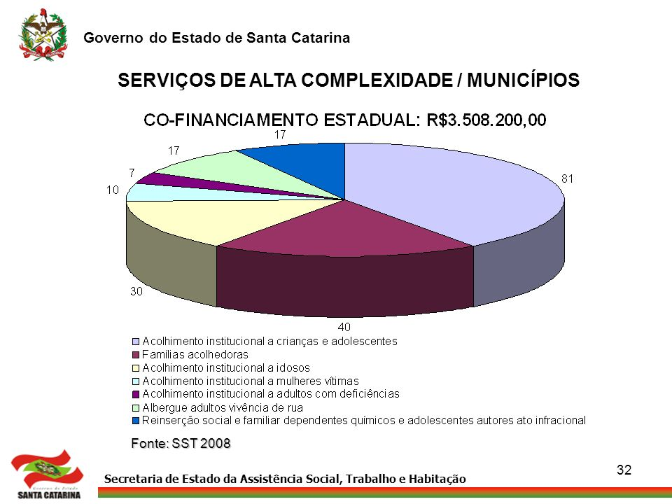 SERVIÇOS DE ALTA COMPLEXIDADE / MUNICÍPIOS