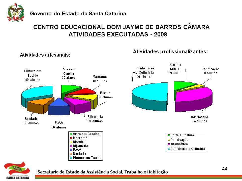 CENTRO EDUCACIONAL DOM JAYME DE BARROS CÂMARA ATIVIDADES EXECUTADAS - 2008
