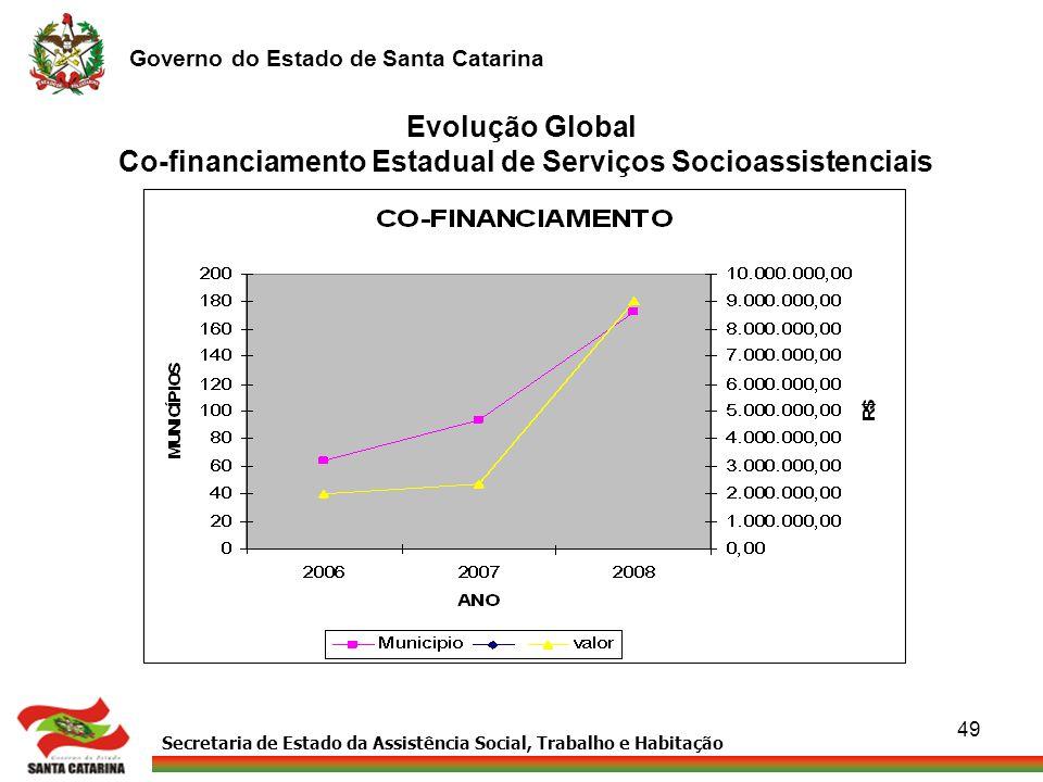 Evolução Global Co-financiamento Estadual de Serviços Socioassistenciais
