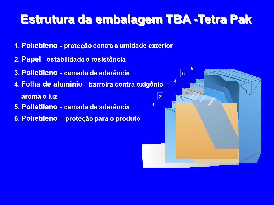 Estrutura da embalagem TBA -Tetra Pak