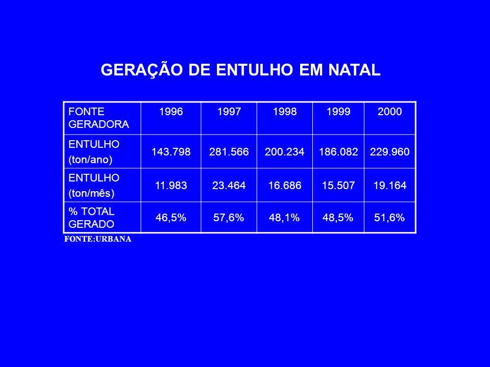 GERAÇÃO DE ENTULHO EM NATAL