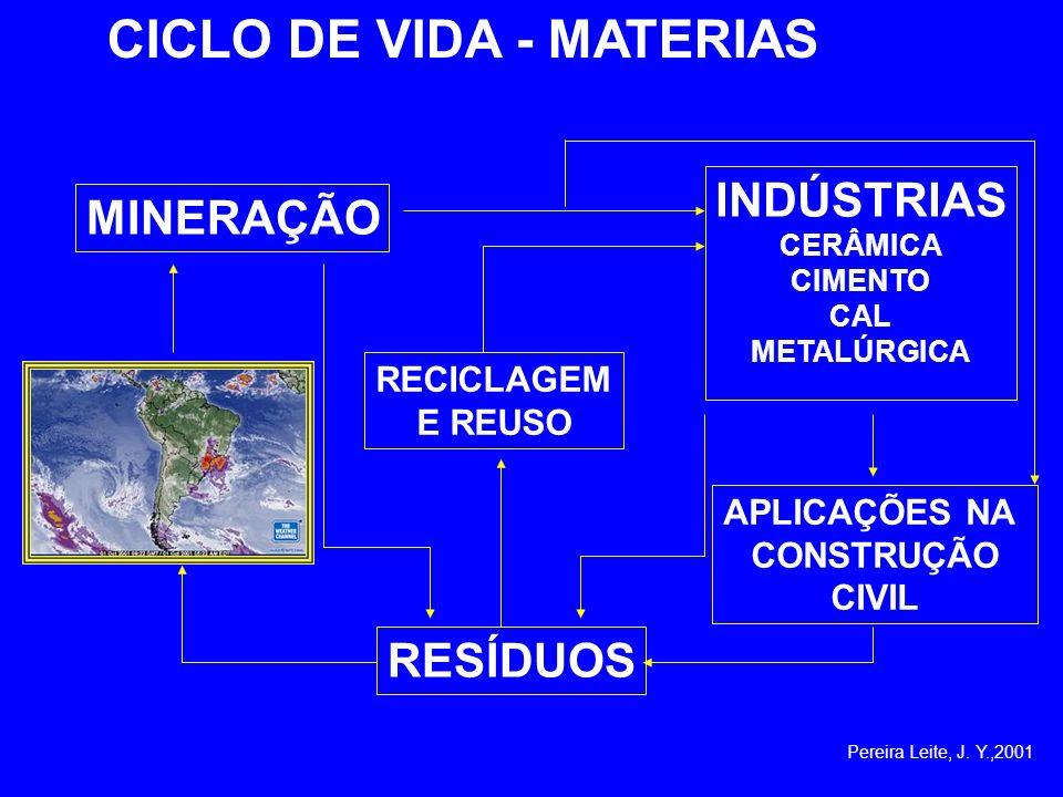 CICLO DE VIDA - MATERIAS