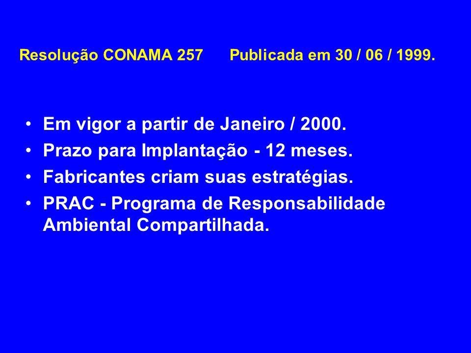 Resolução CONAMA 257 Publicada em 30 / 06 / 1999.