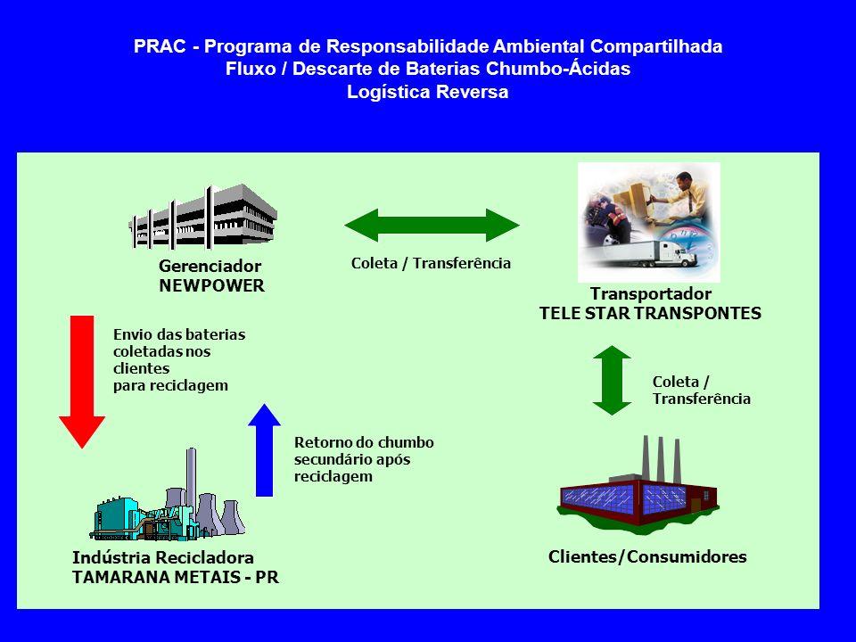 PRAC - Programa de Responsabilidade Ambiental Compartilhada Fluxo / Descarte de Baterias Chumbo-Ácidas Logística Reversa