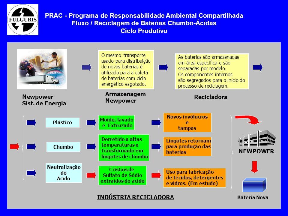 PRAC - Programa de Responsabilidade Ambiental Compartilhada Fluxo / Reciclagem de Baterias Chumbo-Ácidas Ciclo Produtivo