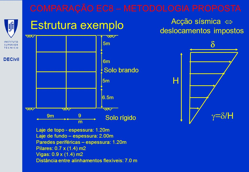 Estrutura exemplo COMPARAÇÃO EC8 – METODOLOGIA PROPOSTA d H =d/H