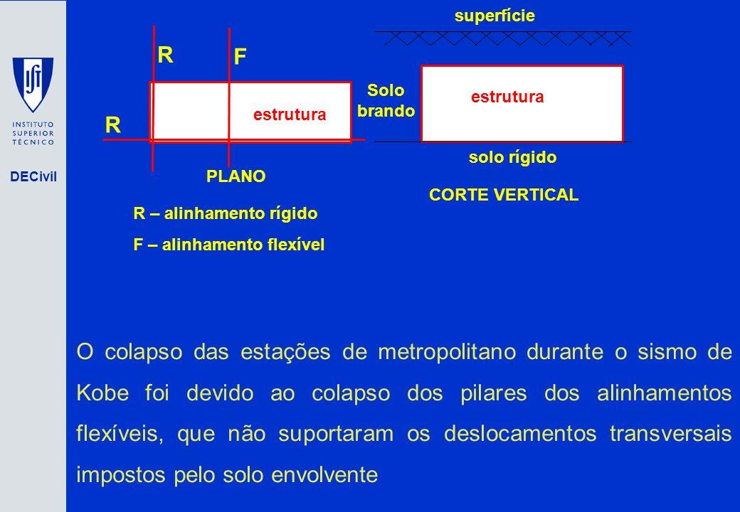 superfície R. F. estrutura. Solo brando. solo rígido. PLANO. CORTE VERTICAL. R – alinhamento rígido.