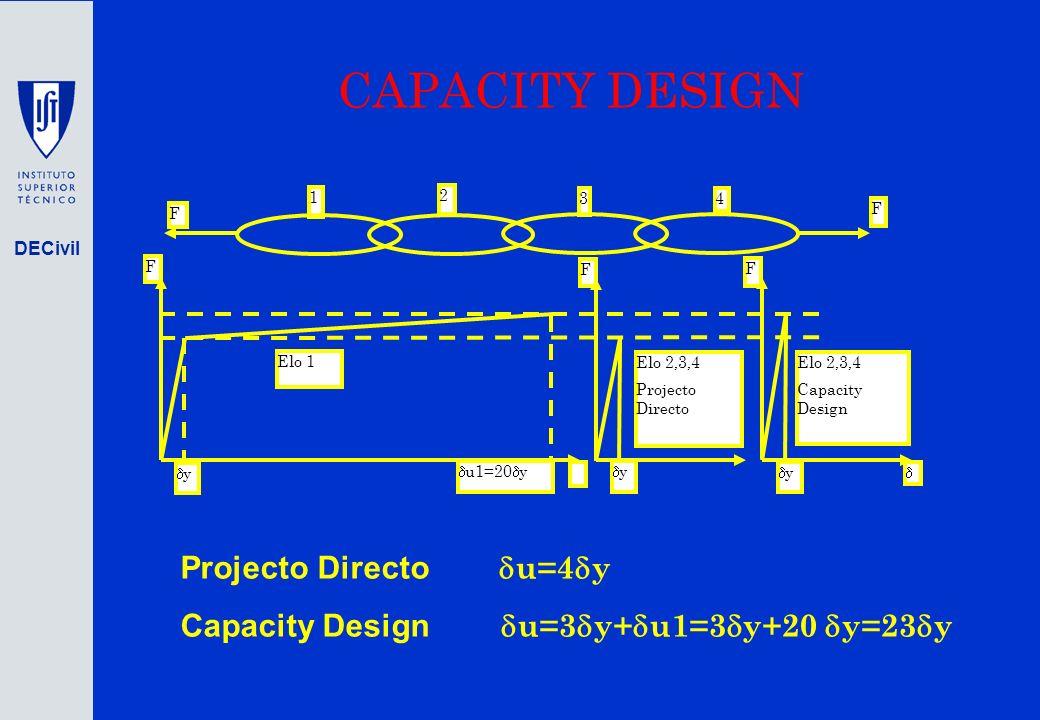 CAPACITY DESIGN Projecto Directo du=4dy