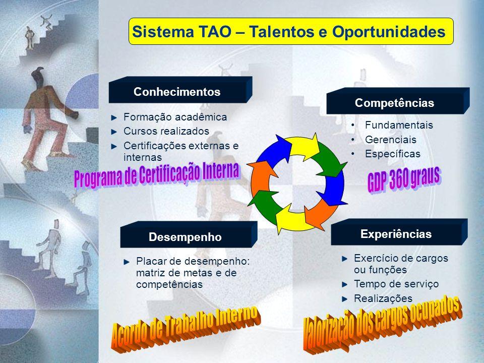 Sistema TAO – Talentos e Oportunidades